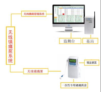 无线镇痛泵系统